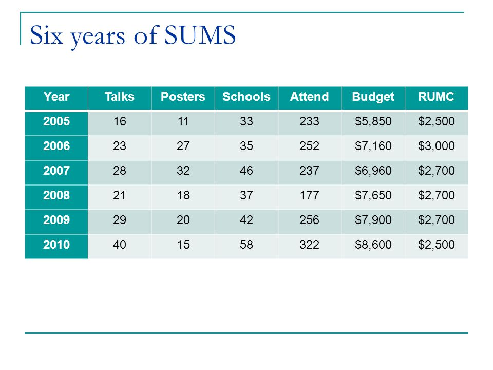 Six years of SUMS YearTalksPostersSchoolsAttendBudgetRUMC 2005161133233$5,850$2,500 2006232735252$7,160$3,000 2007283246237$6,960$2,700 2008211837177$7,650$2,700 2009292042256$7,900$2,700 2010401558322$8,600$2,500