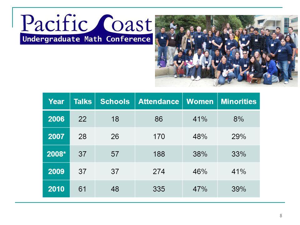YearTalksSchoolsAttendanceWomenMinorities 200622188641%8% 2007282617048%29% 2008*375718838%33% 200937 27446%41% 2010614833547%39% 8