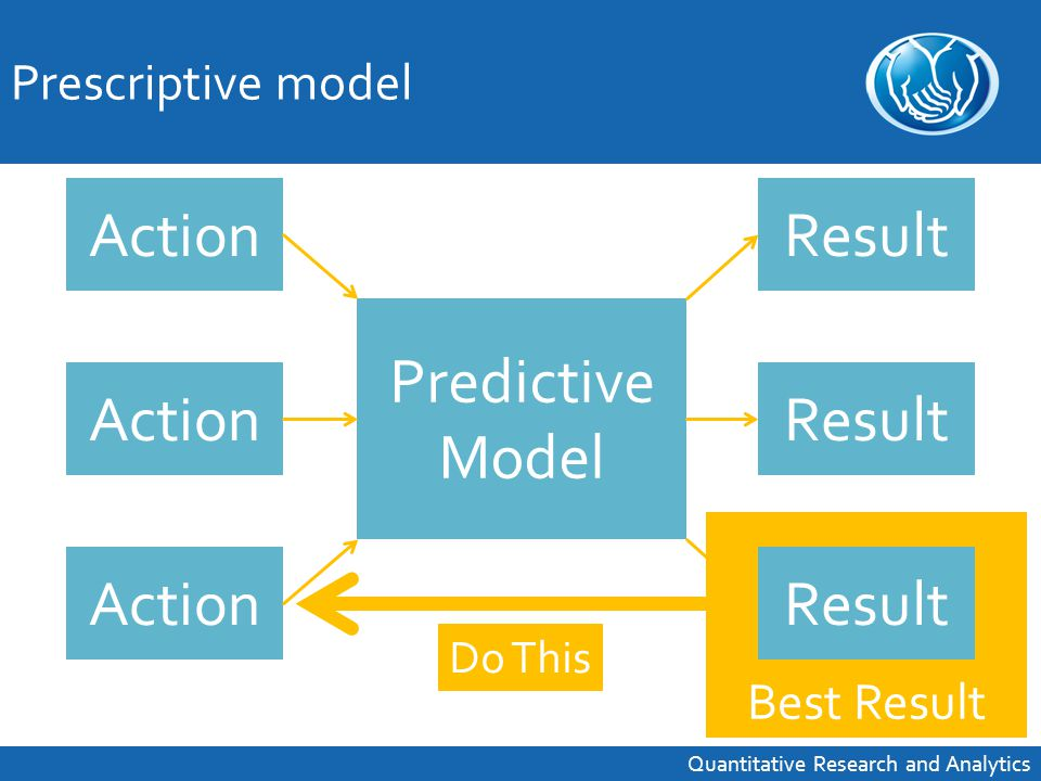 Best Result Do This Prescriptive model Quantitative Research and Analytics Action Predictive Model Result