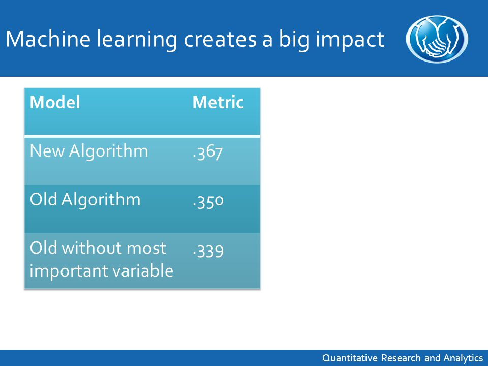 Machine learning creates a big impact Quantitative Research and Analytics