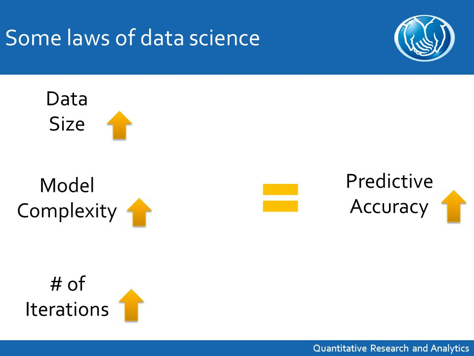Data Challenges - accessible, usable Resource Challenges - people, tools, time Cultural Challenges - information is valuable, algorithms are useful … but can be difficult to implement Quantitative Research and Analytics