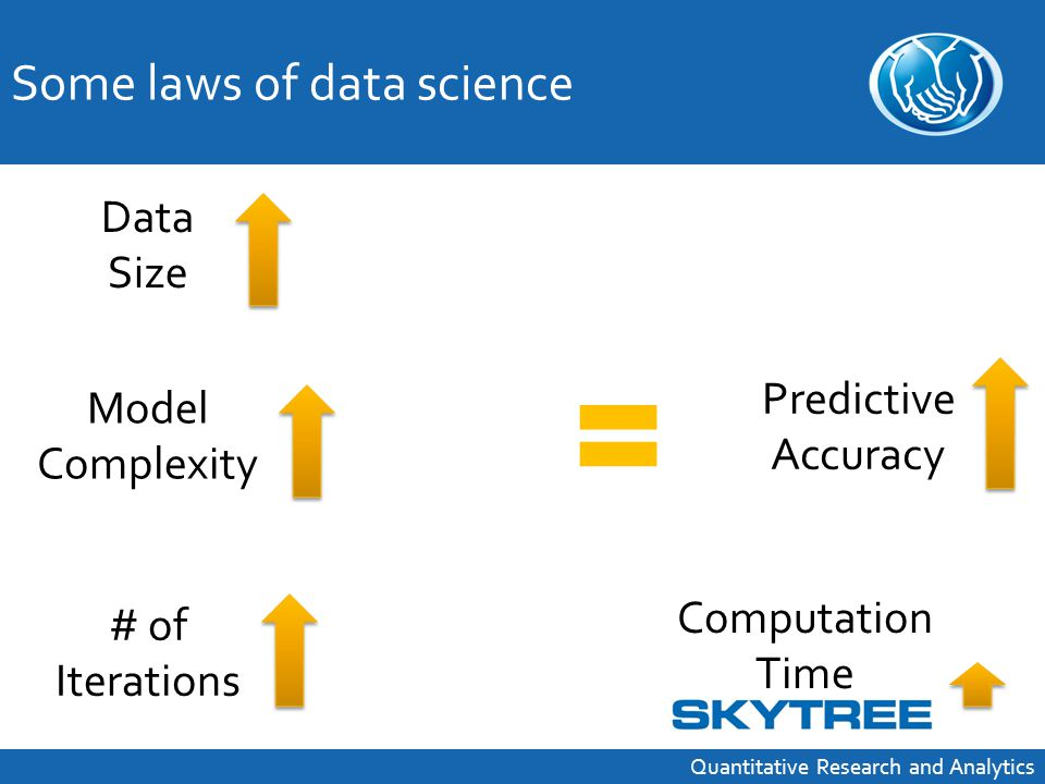 Data Size Model Complexity Computation Time Some laws of data science Quantitative Research and Analytics Predictive Accuracy # of Iterations