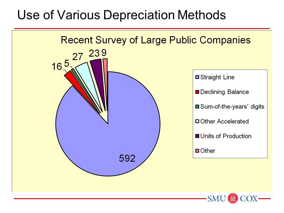 Use of Various Depreciation Methods