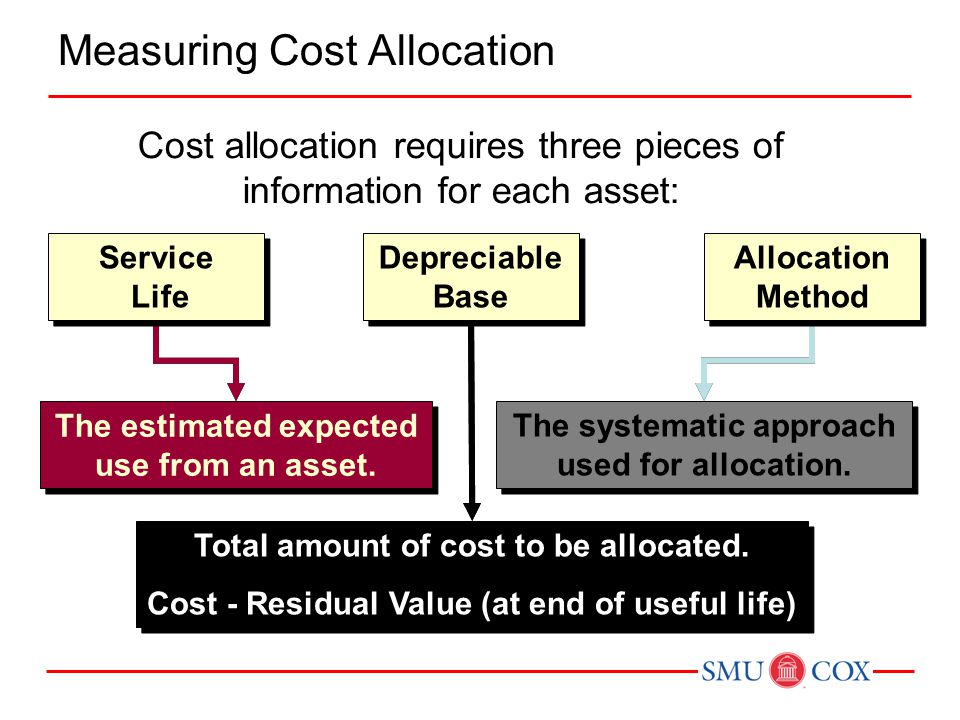 Cost allocation requires three pieces of information for each asset: The estimated expected use from an asset. Total amount of cost to be allocated. C