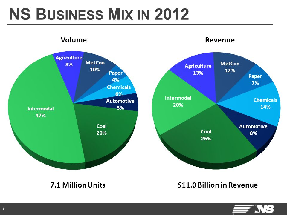 NS B USINESS M IX IN 2012 8 VolumeRevenue $11.0 Billion in Revenue7.1 Million Units