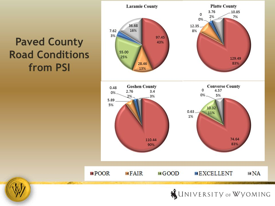 Paved County Road Conditions from PSI