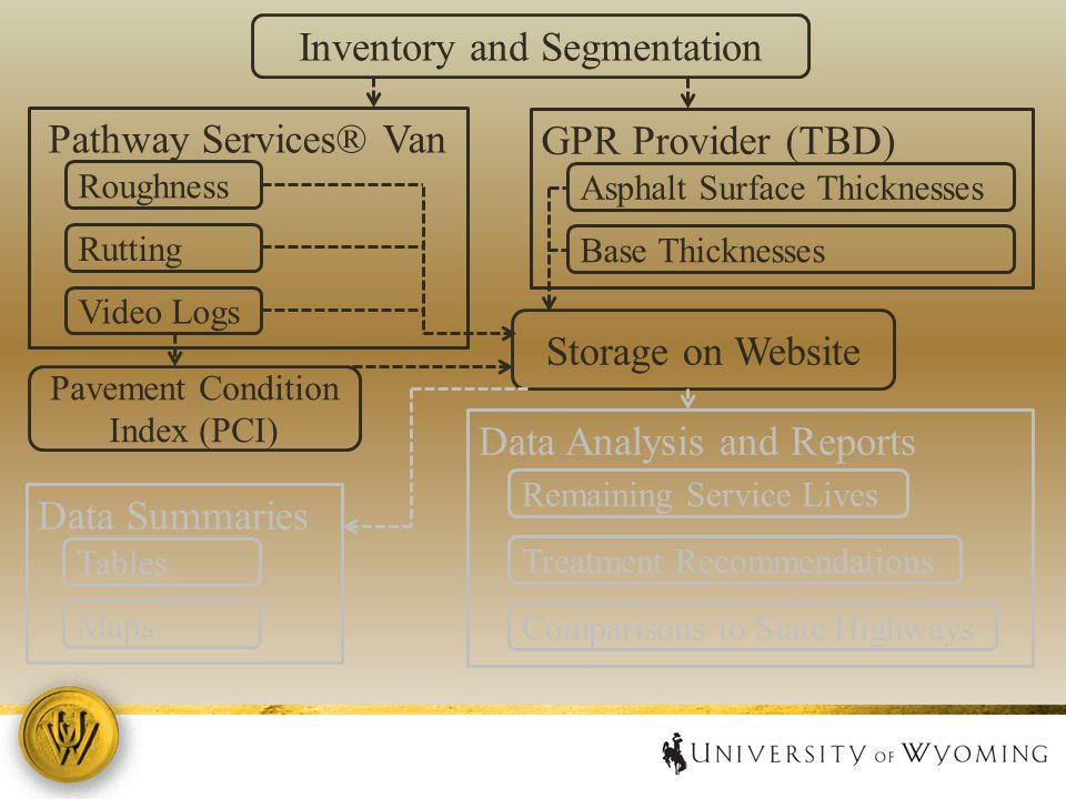 Inventory and Segmentation Pathway Services® Van Roughness Rutting Video Logs GPR Provider (TBD) Asphalt Surface Thicknesses Base Thicknesses Storage on Website Data Summaries Tables Maps Data Analysis and Reports Remaining Service Lives Treatment Recommendations Comparisons to State Highways Pavement Condition Index (PCI)