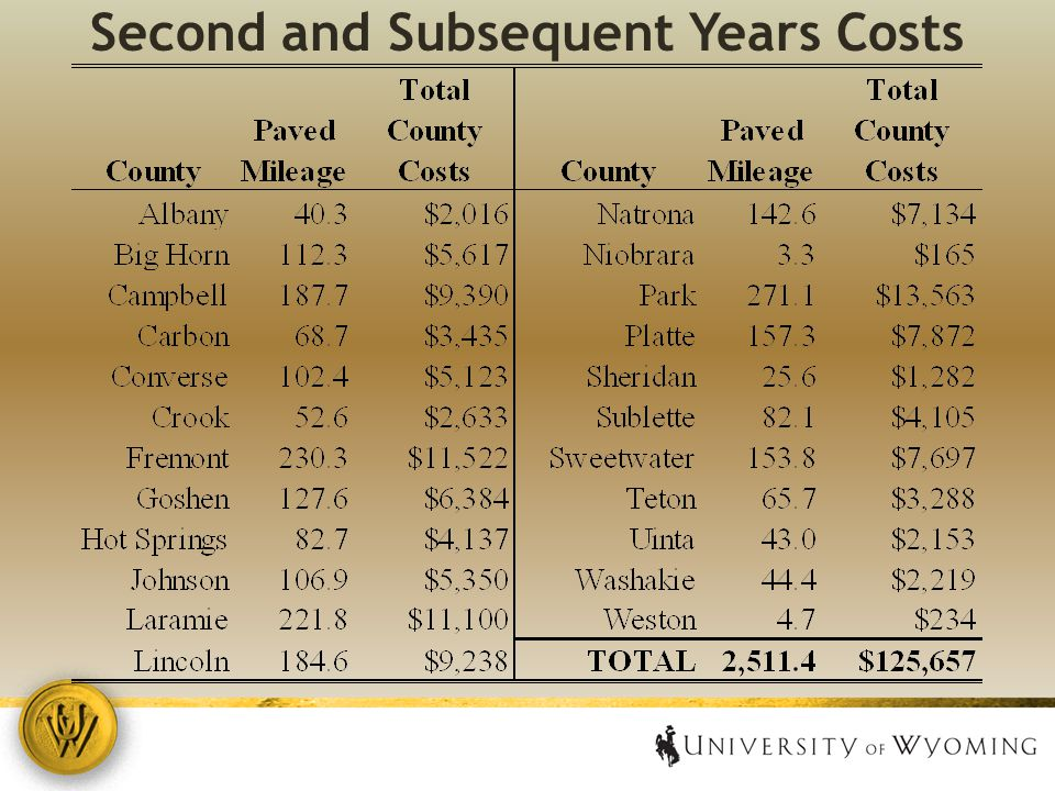 Second and Subsequent Years Costs