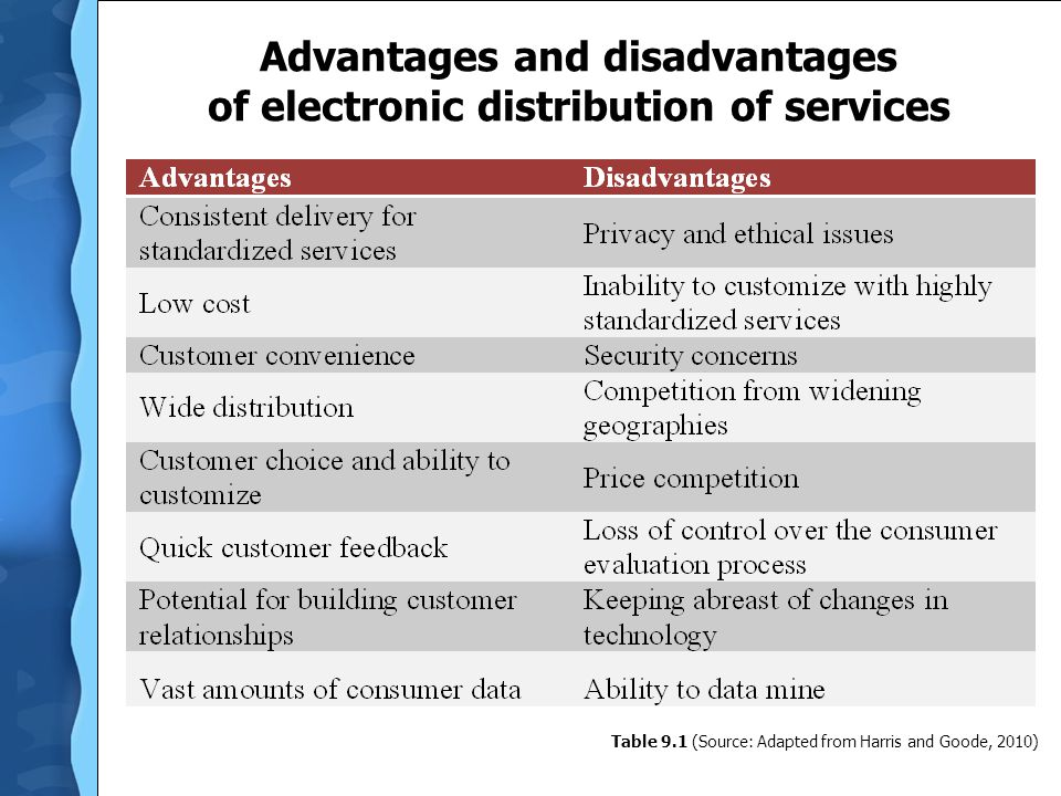 Advantages and disadvantages of electronic distribution of services Table 9.1 (Source: Adapted from Harris and Goode, 2010)
