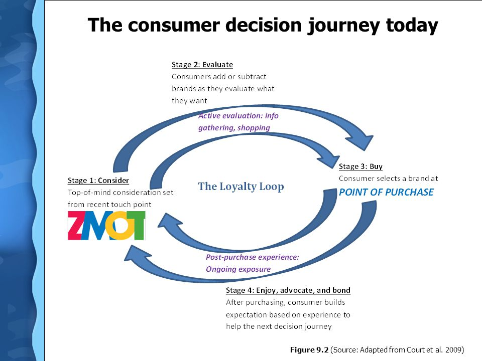 The consumer decision journey today Figure 9.2 (Source: Adapted from Court et al. 2009)