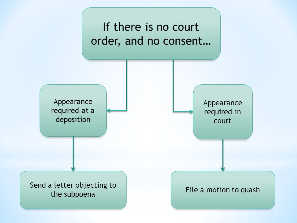If there is no court order, and no consent… Appearance required at a deposition Appearance required in court Send a letter objecting to the subpoena File a motion to quash