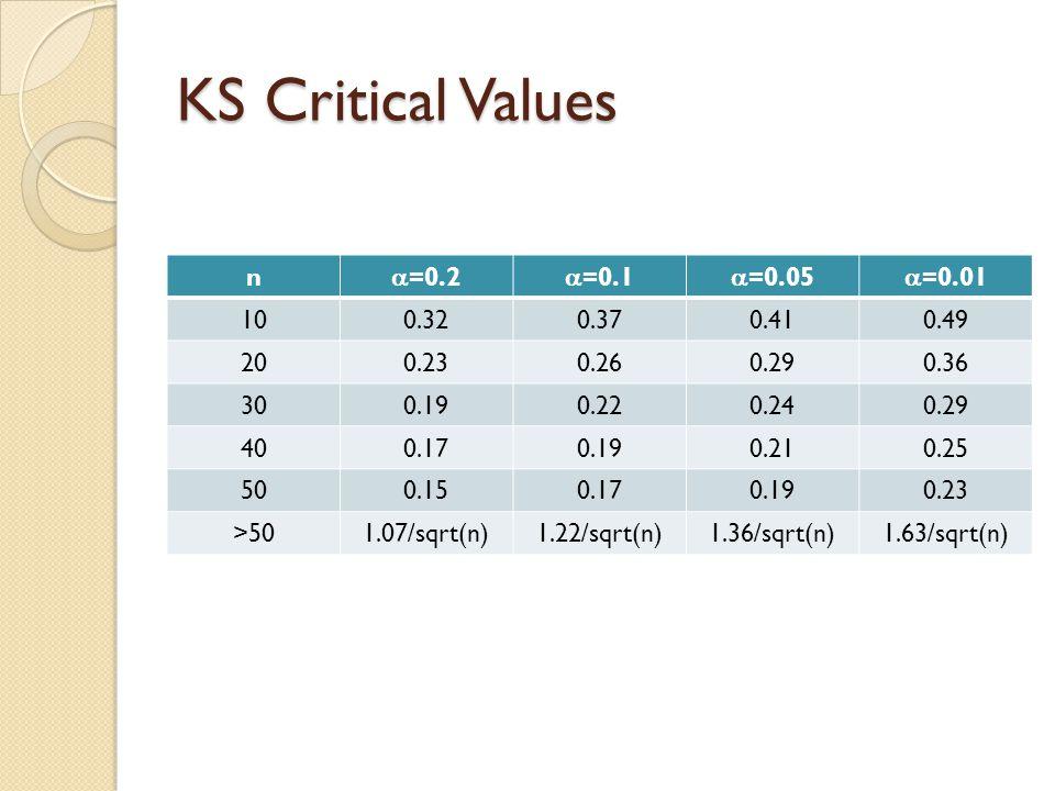 KS Critical Values n  =0.2  =0.1  =0.05  =0.01 100.320.370.410.49 200.230.260.290.36 300.190.220.240.29 400.170.190.210.25 500.150.170.190.23 >501.07/sqrt(n)1.22/sqrt(n)1.36/sqrt(n)1.63/sqrt(n)