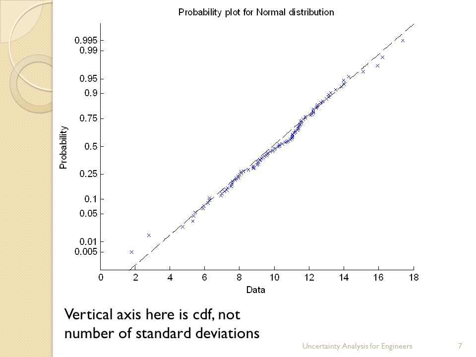 7 Vertical axis here is cdf, not number of standard deviations