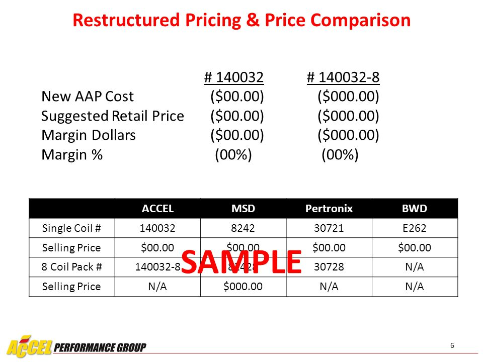 140032-8 Part #PriceQuote Current Retail Current Margin Future Retail Future MarginRollout Annual Sales Sales at Cost Extended Retail Extended Margin $ 140032-8 7 (COMPANY) POS & Growth PROJECTIONS: 2013 Units2014 YTD UnitsStore CountAnnual Turns 140032 00,000 0,000 00.00 YTD 2013 COST $ YTD 2014 COST $ $ Difference% Growth 140032 $00,000 $ 0,000 00% SAMPLE