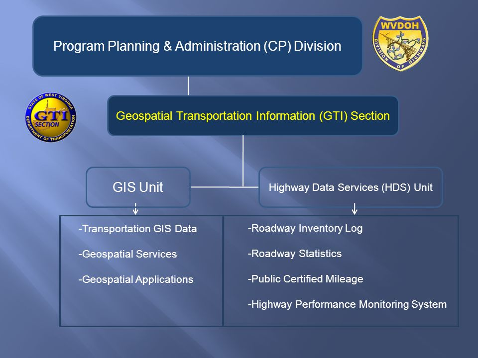 -Roadway Inventory Log -Roadway Statistics -Public Certified Mileage -Highway Performance Monitoring System -Transportation GIS Data -Geospatial Services -Geospatial Applications Geospatial Transportation Information (GTI) Section Program Planning & Administration (CP) Division Highway Data Services (HDS) Unit GIS Unit