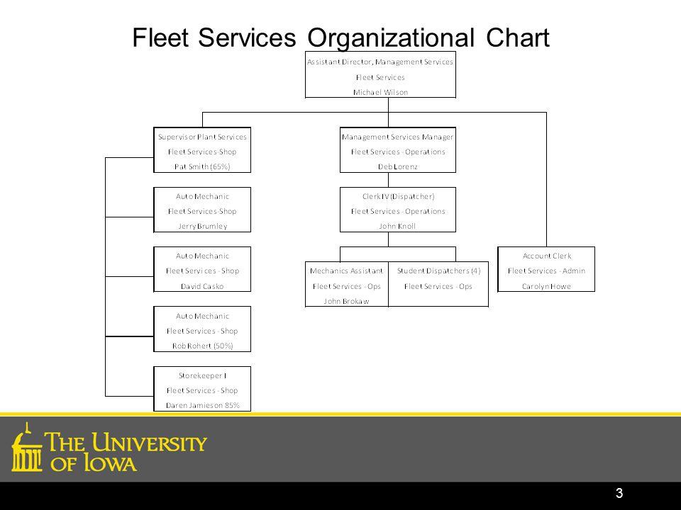 Fleet Services Organizational Chart 3