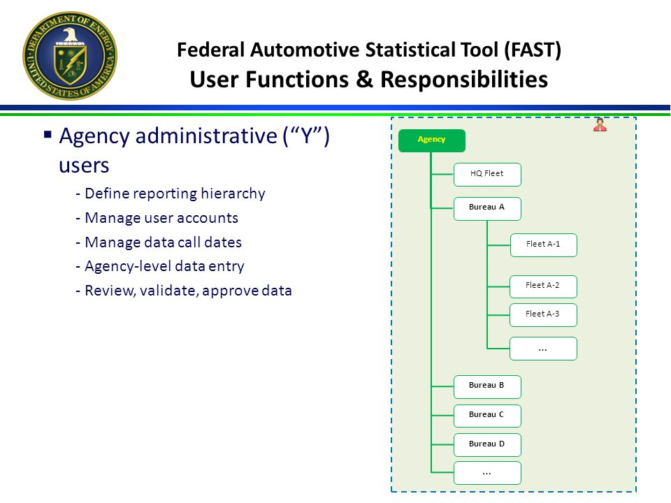 Federal Automotive Statistical Tool (FAST) User Functions & Responsibilities  Agency administrative ( Y ) users - Define reporting hierarchy - Manage user accounts - Manage data call dates - Agency-level data entry - Review, validate, approve data Agency Bureau A Bureau B Bureau C Bureau D … HQ Fleet Fleet A-1 Fleet A-2 Fleet A-3 …
