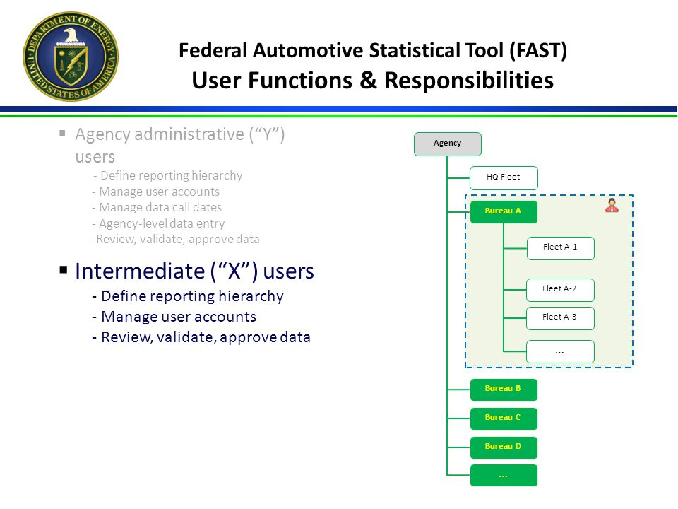 Federal Automotive Statistical Tool (FAST) User Functions & Responsibilities  Agency administrative ( Y ) users - Define reporting hierarchy - Manage user accounts - Manage data call dates - Agency-level data entry -Review, validate, approve data  Intermediate ( X ) users - Define reporting hierarchy - Manage user accounts - Review, validate, approve data Agency Bureau A Bureau B Bureau C Bureau D … HQ Fleet Fleet A-1 Fleet A-2 Fleet A-3 …