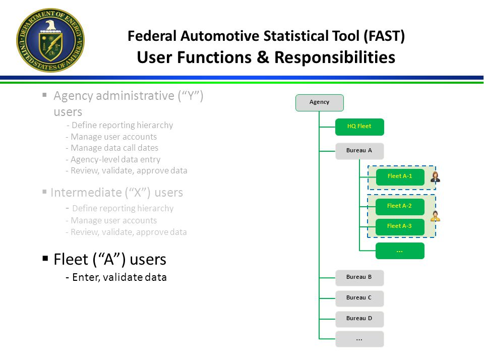 Federal Automotive Statistical Tool (FAST) User Functions & Responsibilities  Agency administrative ( Y ) users - Define reporting hierarchy - Manage user accounts - Manage data call dates - Agency-level data entry - Review, validate, approve data  Intermediate ( X ) users - Define reporting hierarchy - Manage user accounts - Review, validate, approve data  Fleet ( A ) users - Enter, validate data Agency Bureau A Bureau B Bureau C Bureau D … HQ Fleet Fleet A-1 Fleet A-2 Fleet A-3 …  Data aggregated at agency level for reports