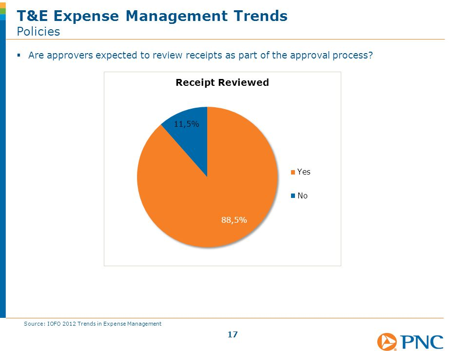  Are approvers expected to review receipts as part of the approval process? T&E Expense Management Trends Policies 17 Source: IOFO 2012 Trends in Exp