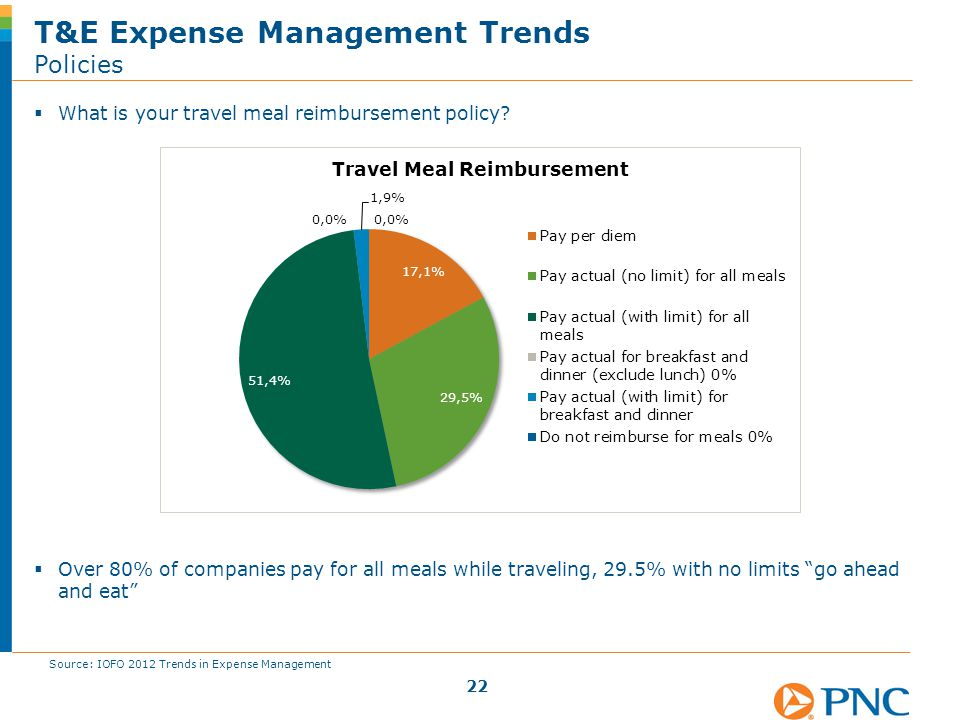 " What is your travel meal reimbursement policy?  Over 80% of companies pay for all meals while traveling, 29.5% with no limits ""go ahead and eat"" T&"