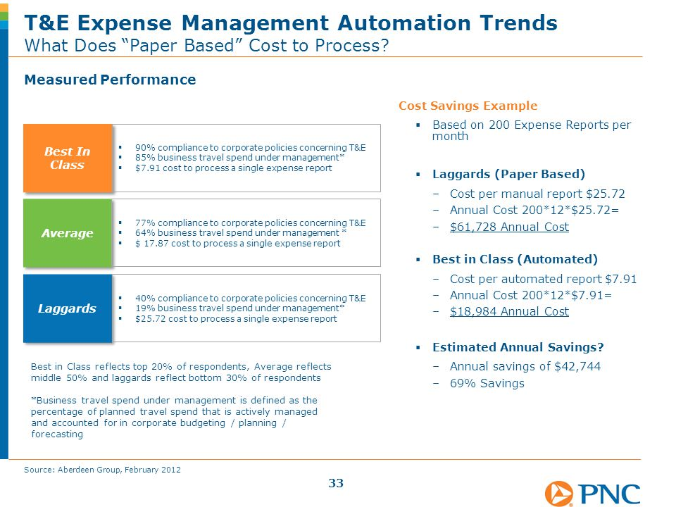 "Measured Performance T&E Expense Management Automation Trends What Does ""Paper Based"" Cost to Process? Best In Class  90% compliance to corporate pol"