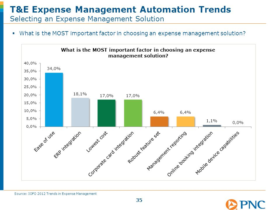 T&E Expense Management Automation Trends Selecting an Expense Management Solution Source: IOFO 2012 Trends in Expense Management  What is the MOST im