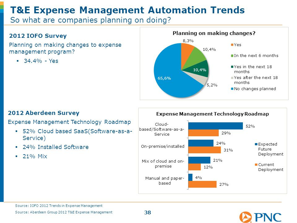 2012 Aberdeen Survey Expense Management Technology Roadmap  52% Cloud based SaaS(Software-as-a- Service)  24% Installed Software  21% Mix T&E Expen