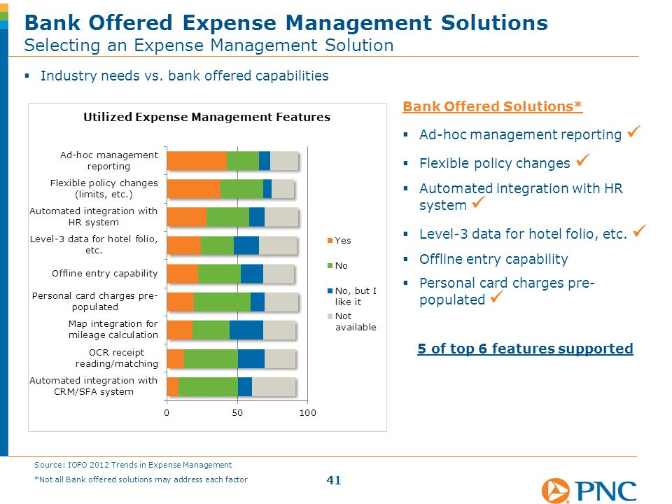  Industry needs vs. bank offered capabilities Bank Offered Expense Management Solutions Selecting an Expense Management Solution 41 Source: IOFO 2012
