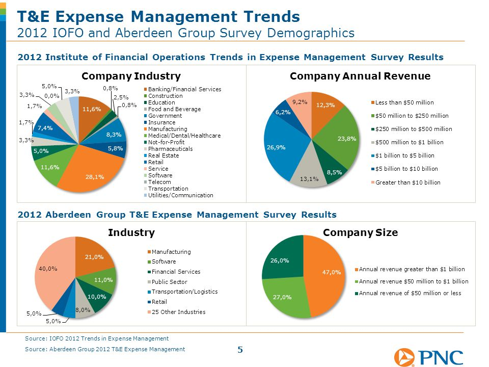 2012 Institute of Financial Operations Trends in Expense Management Survey Results T&E Expense Management Trends 2012 IOFO and Aberdeen Group Survey D