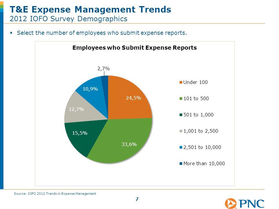 T&E Expense Management Trends Organization