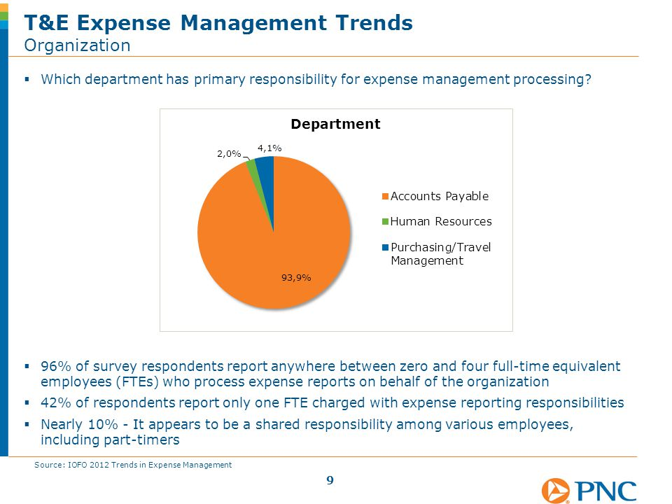  Which department has primary responsibility for expense management processing? T&E Expense Management Trends Organization 9  96% of survey responde
