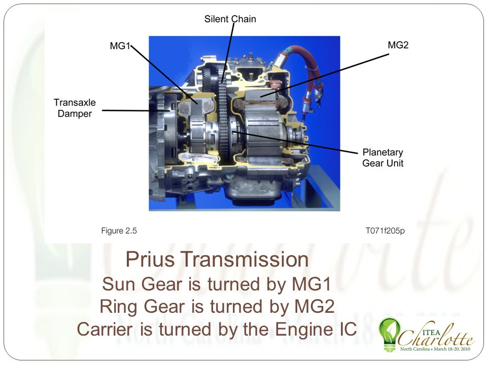 Prius Transmission Sun Gear is turned by MG1 Ring Gear is turned by MG2 Carrier is turned by the Engine IC