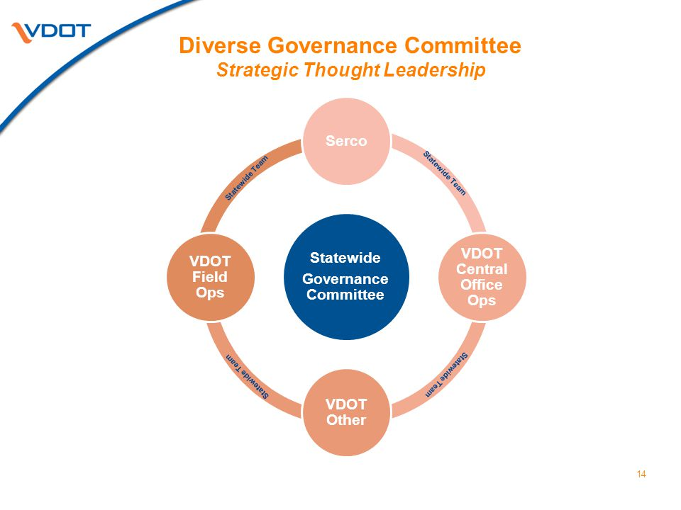 14 Diverse Governance Committee Strategic Thought Leadership Statewide Governance Committee Serco VDOT Central Office Ops VDOT Other VDOT Field Ops St