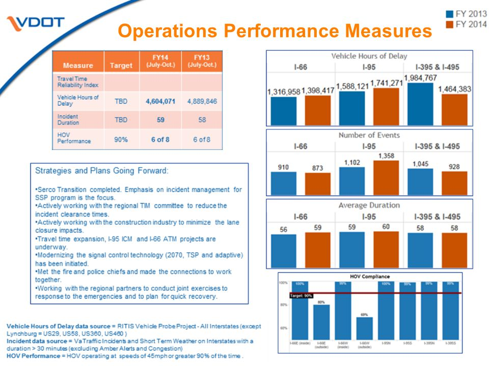 20 Operations Performance Measures