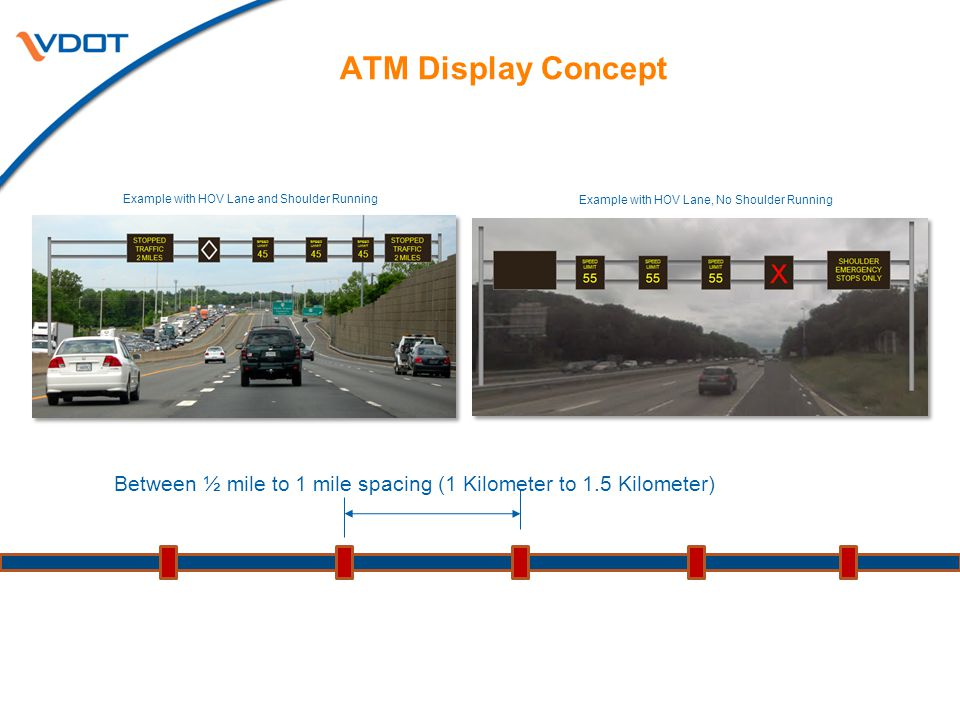 ATM Display Concept Between ½ mile to 1 mile spacing (1 Kilometer to 1.5 Kilometer) Example with HOV Lane, No Shoulder Running Example with HOV Lane a
