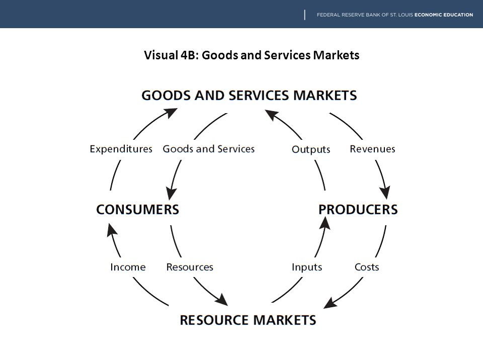 Visual 4B: Goods and Services Markets
