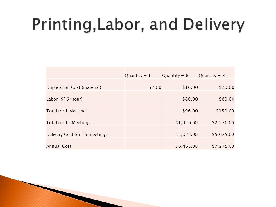 Quantity = 1Quantity = 8Quantity = 35 Duplication Cost (material)$2.00$16.00$70.00 Labor ($16/hour) $80.00 Total for 1 Meeting $96.00$150.00 Total for