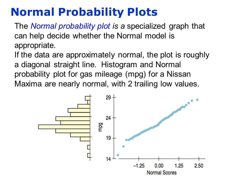 Normal Probability Plots The Normal probability plot is a specialized graph that can help decide whether the Normal model is appropriate. If the data