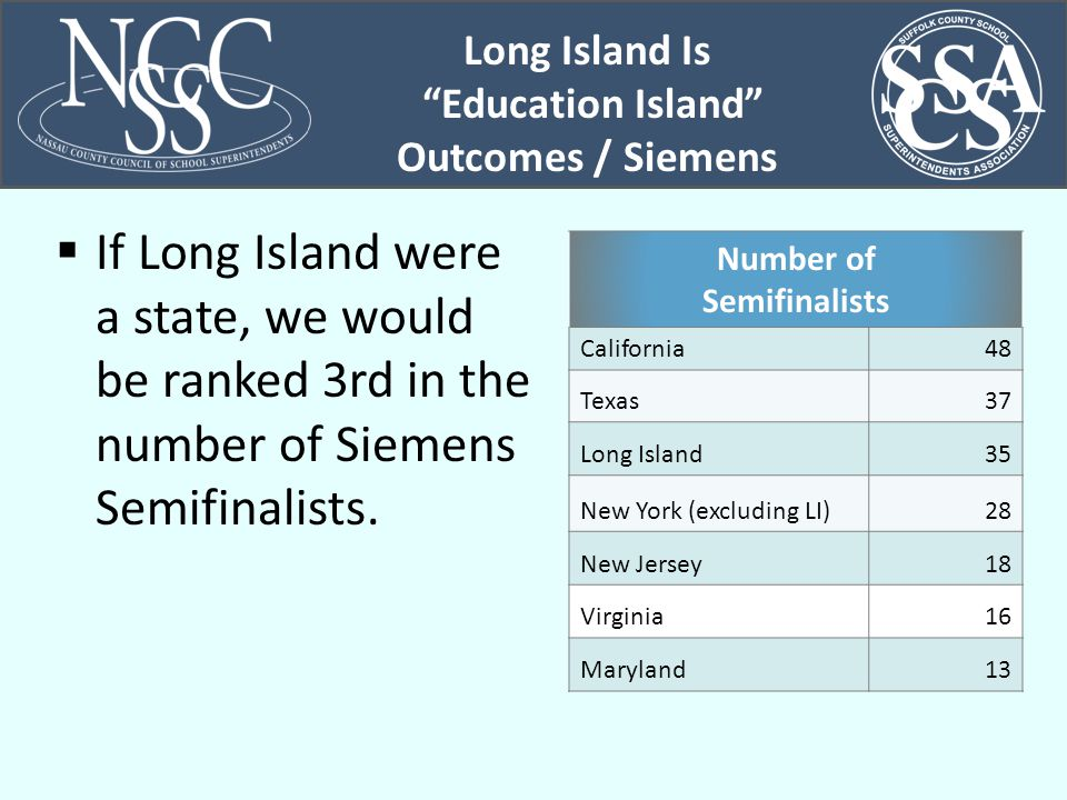  If Long Island were a state, we would be ranked 3rd in the number of Siemens Semifinalists.