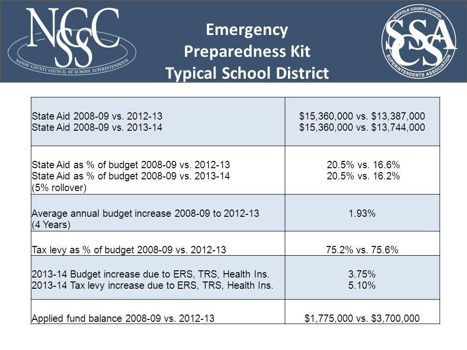 Emergency Preparedness Kit Typical School District State Aid 2008-09 vs.