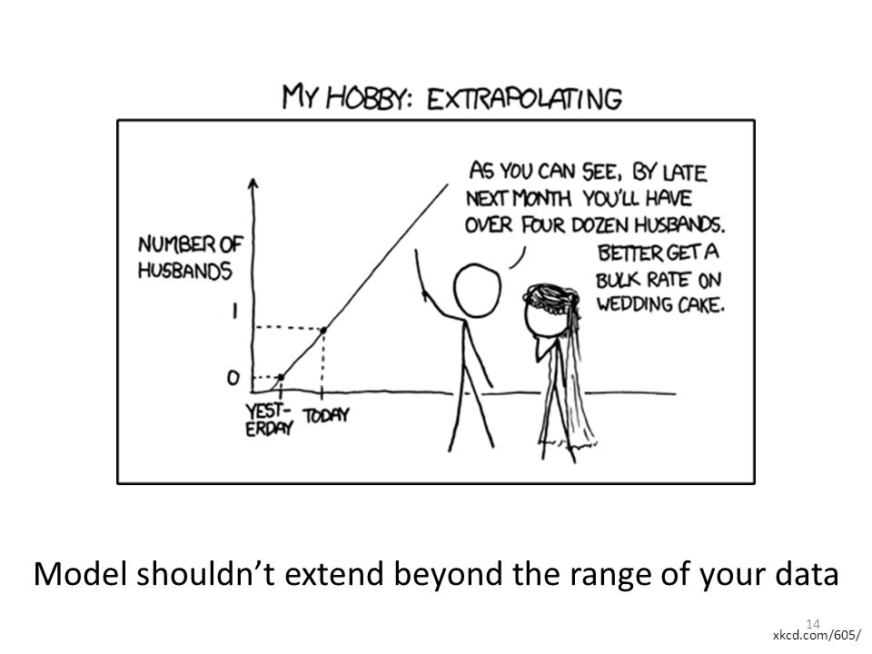Model shouldn't extend beyond the range of your data xkcd.com/605/ 14