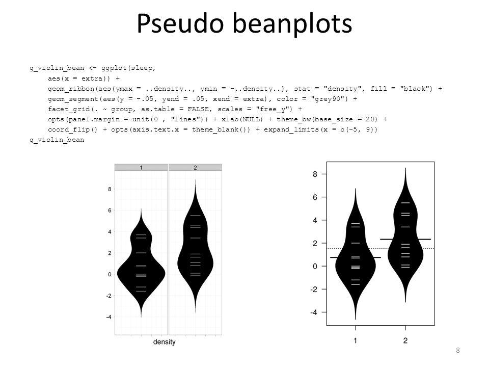Extending ggplot2: GGally Scatterplot matrix: 36 plots showing ~9K measures bivariate densities and correlations 29