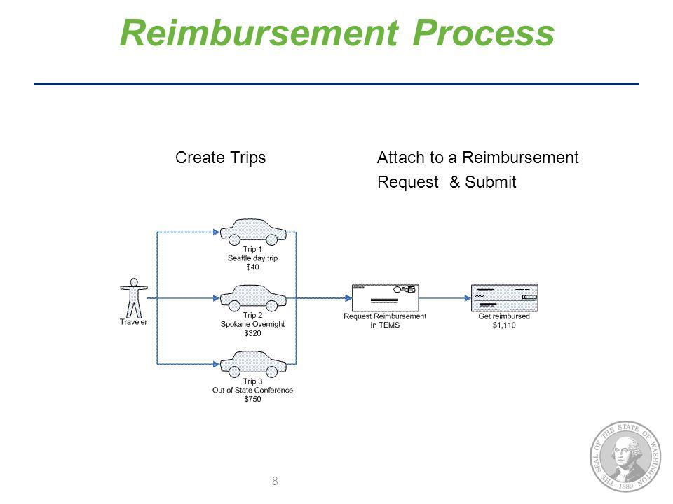 Create Trips Attach to a Reimbursement Request & Submit 8