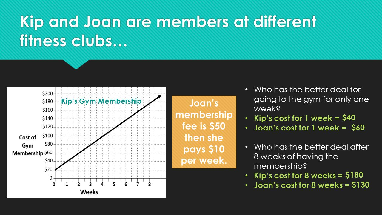 Kip and Joan are members at different fitness clubs… Kip's Gym Membership Joan's membership fee is $50 then she pays $10 per week. Who has the better