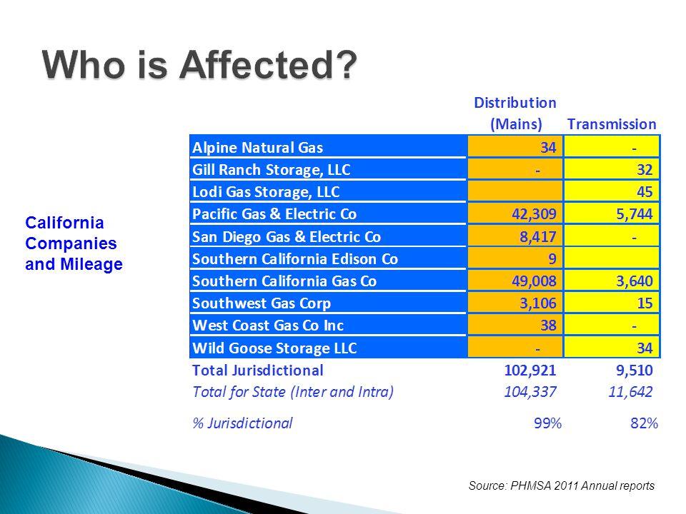 Source: PHMSA 2011 Annual reports California Companies and Mileage