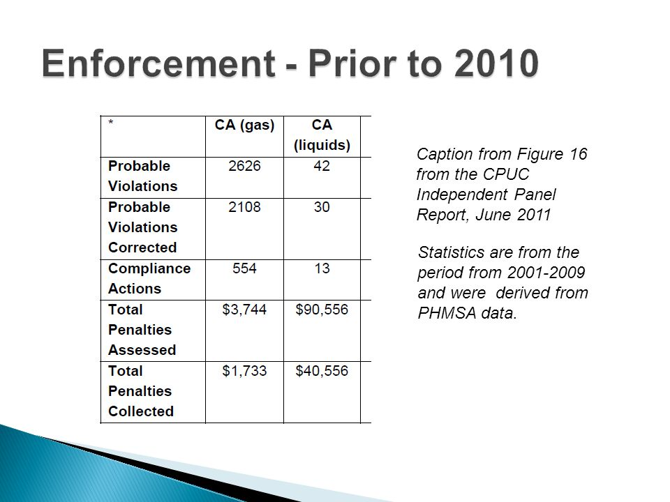 Caption from Figure 16 from the CPUC Independent Panel Report, June 2011 Statistics are from the period from 2001-2009 and were derived from PHMSA data.