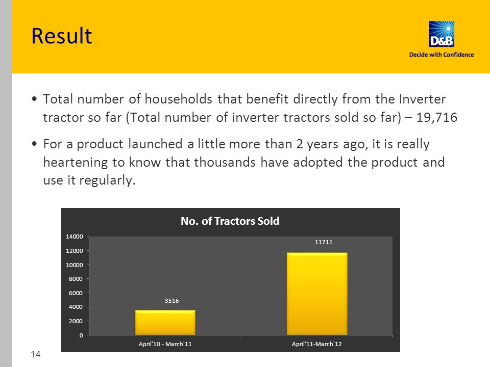 Total number of households that benefit directly from the Inverter tractor so far (Total number of inverter tractors sold so far) – 19,716 For a product launched a little more than 2 years ago, it is really heartening to know that thousands have adopted the product and use it regularly.