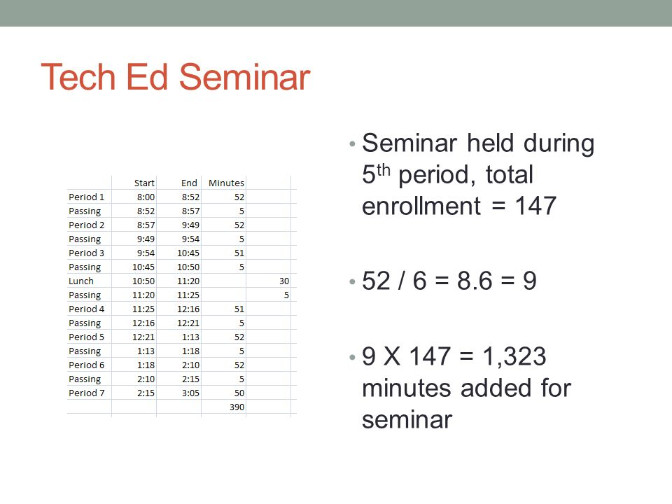 Tech Ed Seminar Seminar held during 5 th period, total enrollment = 147 52 / 6 = 8.6 = 9 9 X 147 = 1,323 minutes added for seminar