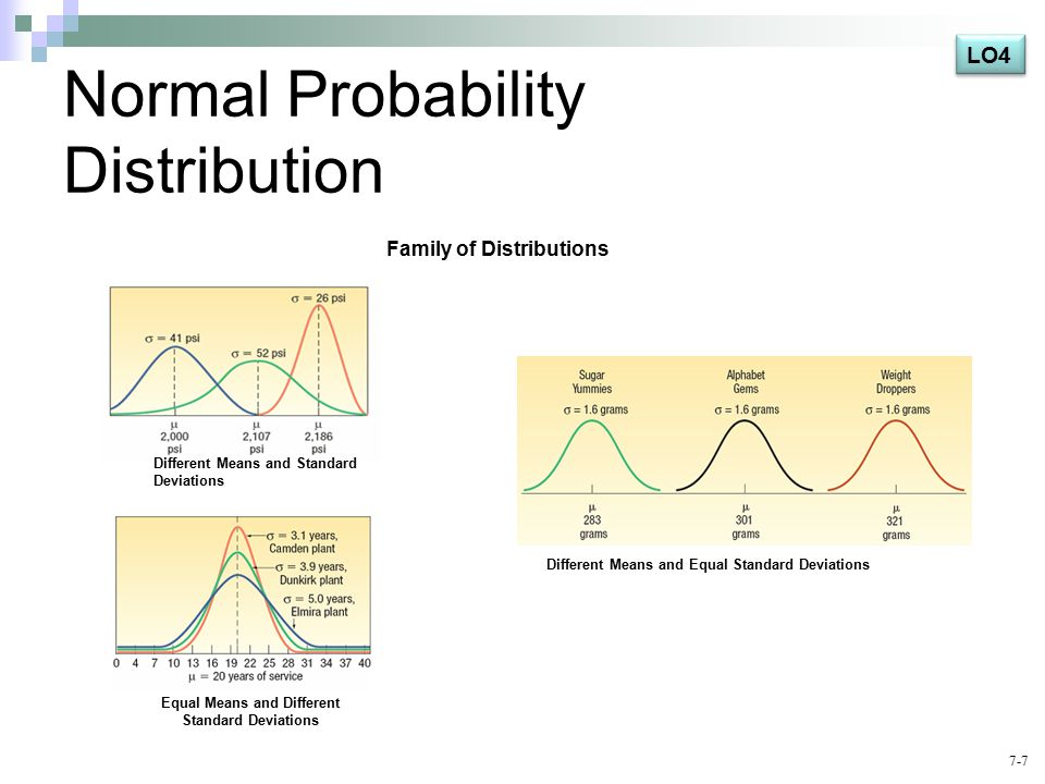7-7 Normal Probability Distribution Different Means and Standard Deviations Equal Means and Different Standard Deviations Different Means and Equal Standard Deviations Family of Distributions LO4